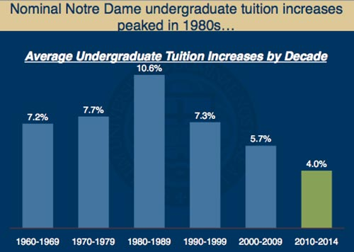 Nominal Notre Dame undergraduate tuition increases peaked in 1980s