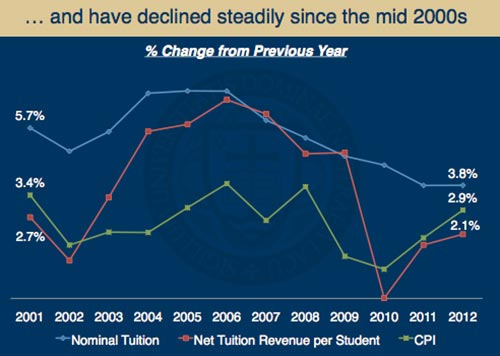 Nominal Notre Dame undergraduate tuition declined steadily since the mid 2000s